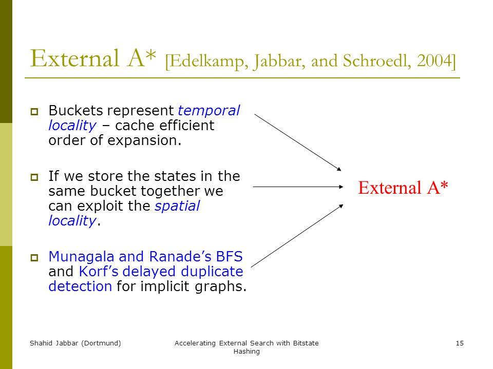 Shahid Jabbar (Dortmund)Accelerating External Search with Bitstate Hashing 15 External A* [Edelkamp, Jabbar, and Schroedl, 2004]  Buckets represent t