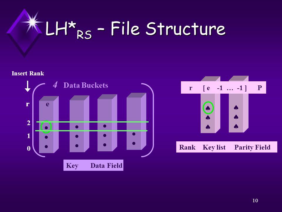 10 LH* RS – File Structure       r [ e -1 … -1 ] P Insert Rank 210 210 er 4 Data Buckets Key Data Field Rank Key list Parity Field