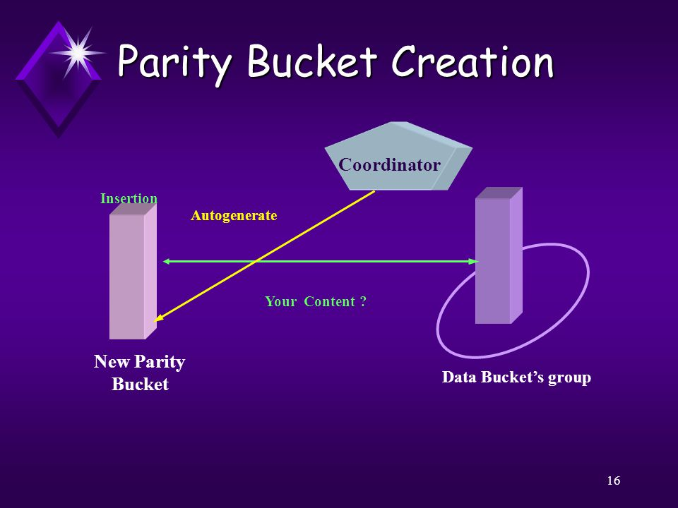 16 Parity Bucket Creation New Parity Bucket Coordinator Data Bucket's group Insertion Your Content .