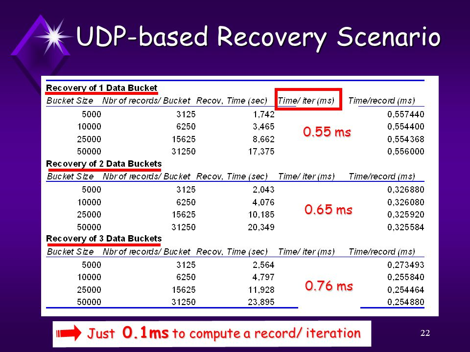 22 UDP-based Recovery Scenario 0.55 ms 0.65 ms 0.76 ms Just 0.1ms to compute a record/ iteration Just 0.1ms to compute a record/ iteration