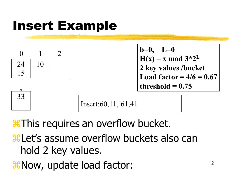 12 Insert Example zThis requires an overflow bucket.