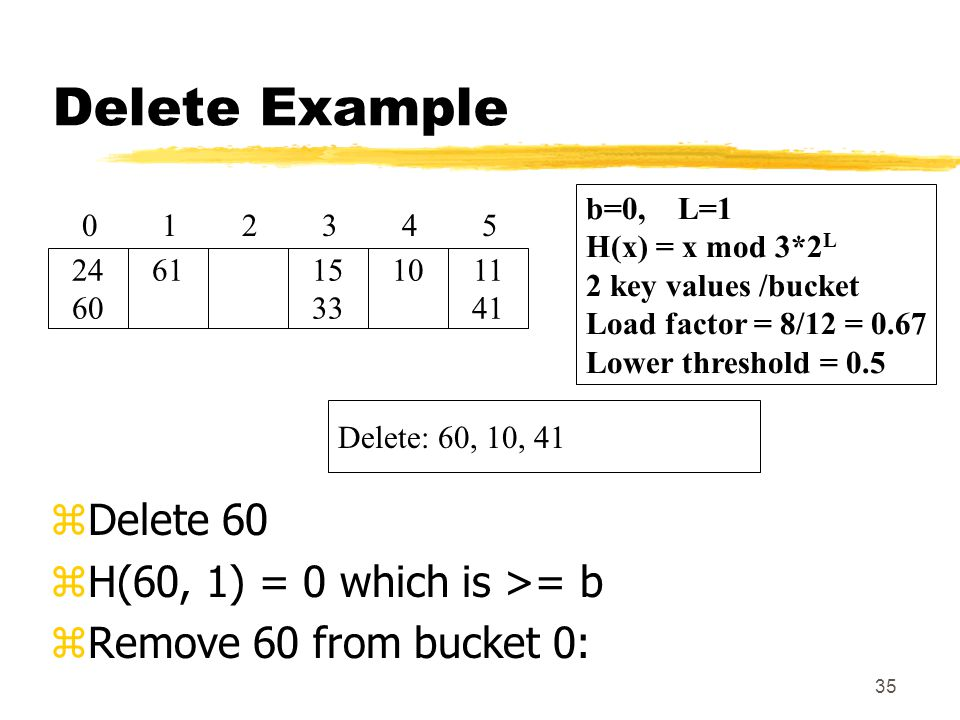 35 Delete Example zDelete 60 zH(60, 1) = 0 which is >= b zRemove 60 from bucket 0: Delete: 60, 10, 41 2 61 1 24 60 0 b=0, L=1 H(x) = x mod 3*2 L 2 key values /bucket Load factor = 8/12 = 0.67 Lower threshold = 0.5 15 33 3 10 4 11 41 5