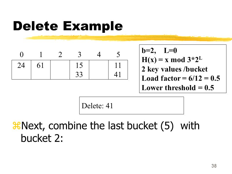 38 Delete Example zNext, combine the last bucket (5) with bucket 2: Delete: 41 2 61 1 24 0 b=2, L=0 H(x) = x mod 3*2 L 2 key values /bucket Load factor = 6/12 = 0.5 Lower threshold = 0.5 15 33 34 11 41 5