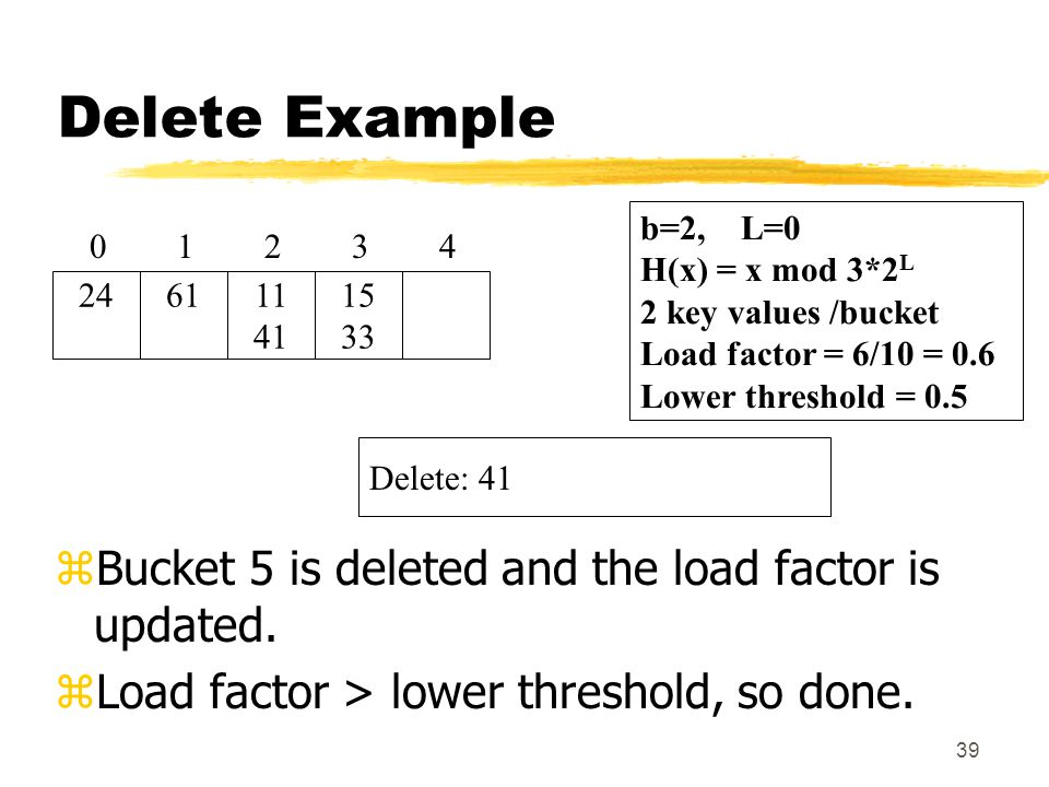 39 Delete Example zBucket 5 is deleted and the load factor is updated.