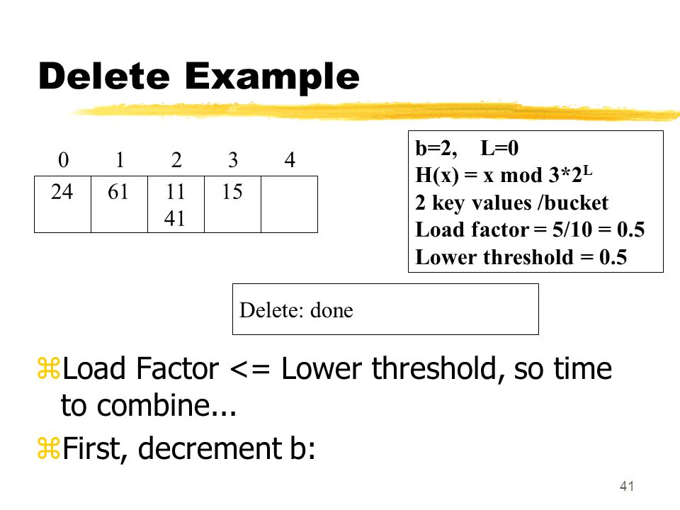 41 Delete Example zLoad Factor <= Lower threshold, so time to combine...