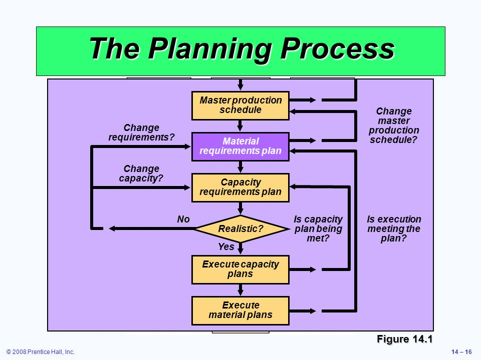 © 2008 Prentice Hall, Inc.14 – 16 The Planning Process Figure 14.1 Is capacity plan being met? Is execution meeting the plan? Change master production