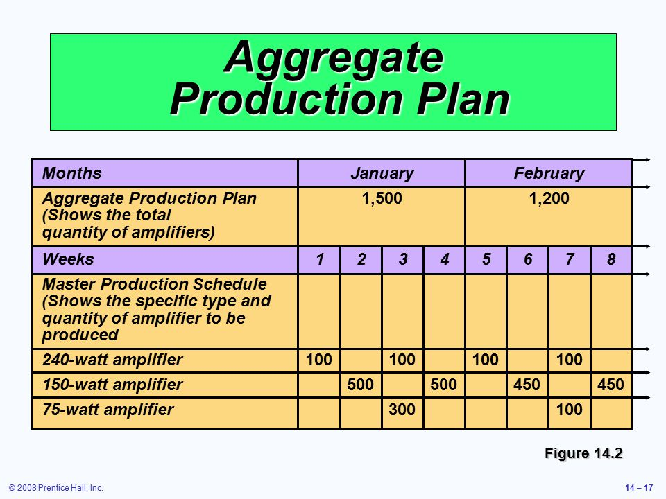 © 2008 Prentice Hall, Inc.14 – 17 Aggregate Production Plan MonthsJanuaryFebruary Aggregate Production Plan1,5001,200 (Shows the total quantity of amp