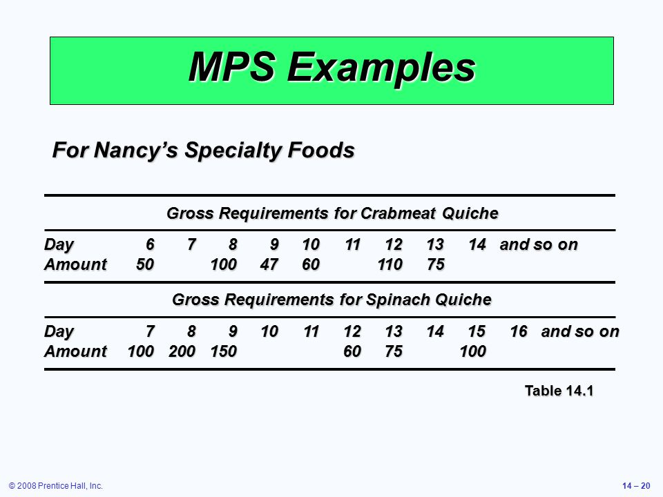 © 2008 Prentice Hall, Inc.14 – 20 MPS Examples Gross Requirements for Crabmeat Quiche Gross Requirements for Spinach Quiche Day67891011121314and so on