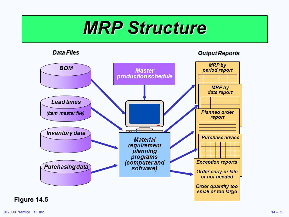 © 2008 Prentice Hall, Inc.14 – 30 MRP Structure Figure 14.5 Output Reports MRP by period report MRP by date report Planned order report Purchase advic