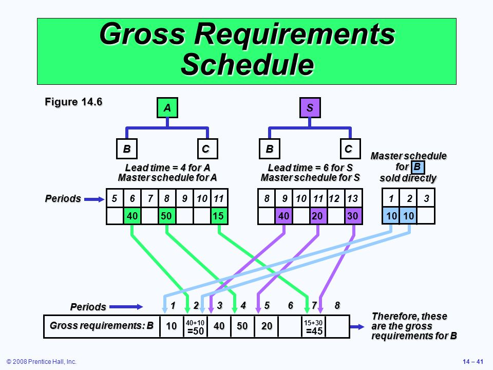 © 2008 Prentice Hall, Inc.14 – 41 Gross Requirements Schedule Figure 14.6 A B C 567891011 405015 Lead time = 4 for A Master schedule for A S BC 121389