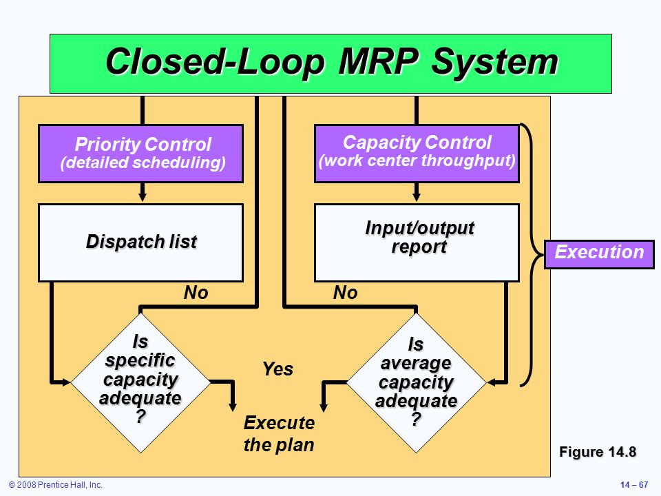 © 2008 Prentice Hall, Inc.14 – 67 Closed-Loop MRP System Figure 14.8 Capacity Control (work center throughput) Priority Control (detailed scheduling)