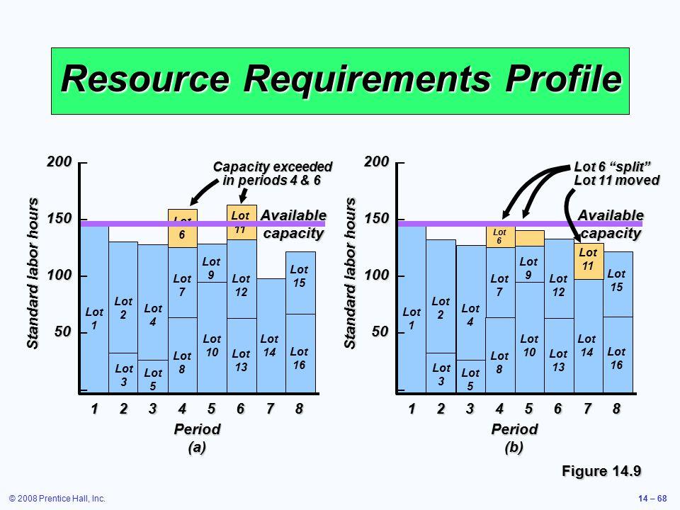 © 2008 Prentice Hall, Inc.14 – 68 Resource Requirements Profile Figure 14.9 Lot 1 Lot 2 Lot 4 Lot 7 Lot 8 Lot 3 Lot 5 Lot 10 Lot 13 Lot 9 Lot 12 Lot 1