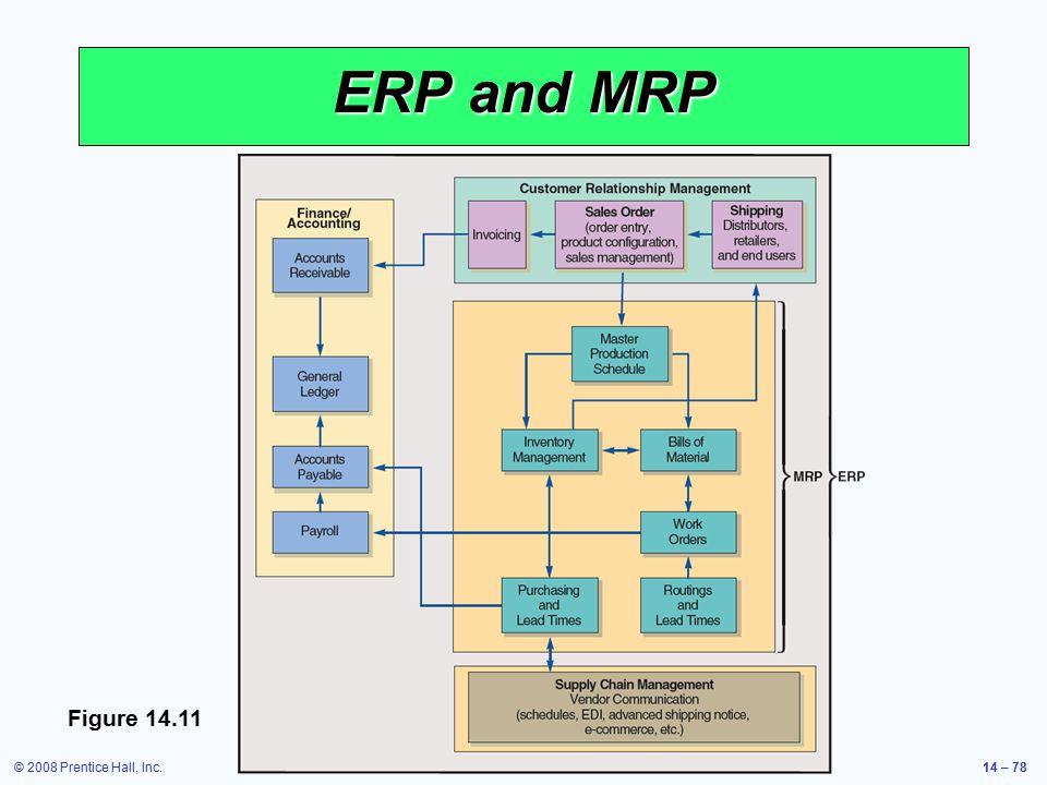 © 2008 Prentice Hall, Inc.14 – 78 ERP and MRP Figure 14.11