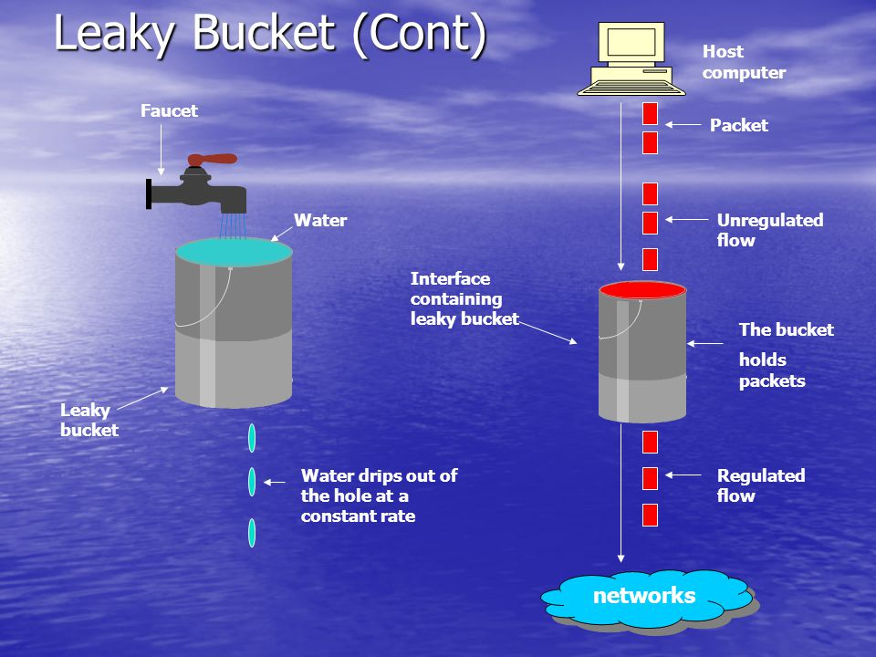 Leaky Bucket (Cont) networks Host computer Packet Unregulated flow The bucket holds packets Regulated flow Interface containing leaky bucket Faucet Leaky bucket Water Water drips out of the hole at a constant rate