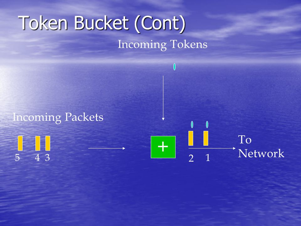 Token Bucket (Cont) Incoming Packets Incoming Tokens + To Network 1 2 345