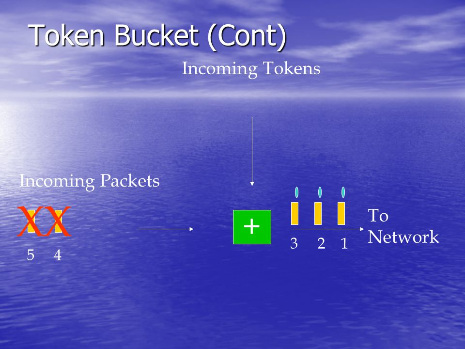 Token Bucket (Cont) Incoming Packets Incoming Tokens + To Network XX 123 45
