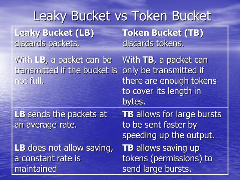 Leaky Bucket vs Token Bucket Leaky Bucket (LB) discards packets.