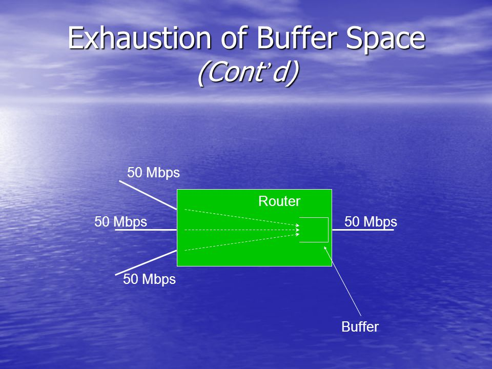 Exhaustion of Buffer Space (Cont ' d) 50 Mbps Router Buffer
