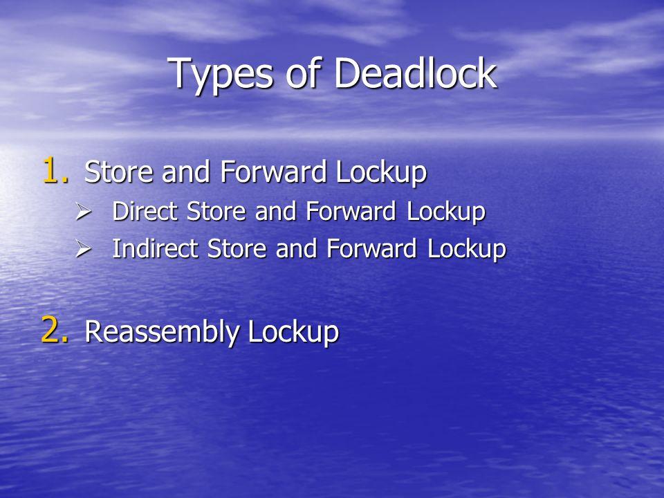 Types of Deadlock 1.
