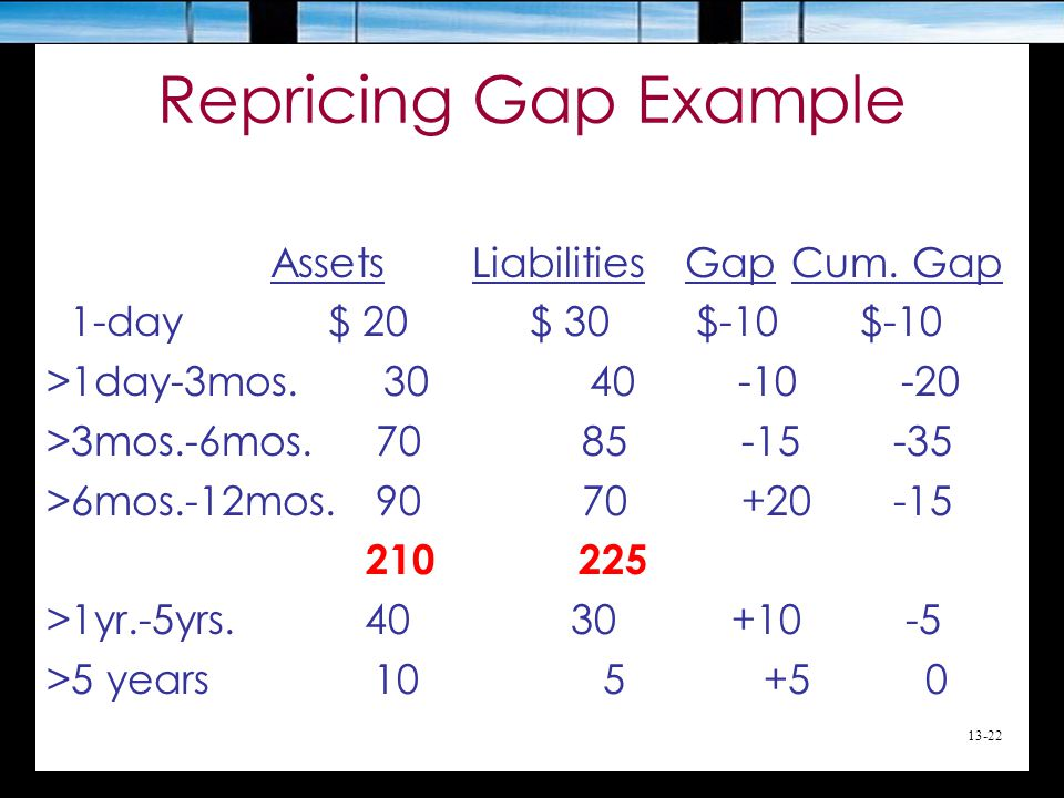 Repricing Gap Example AssetsLiabilities GapCum. Gap 1-day $ 20 $ 30 $-10 $-10 >1day-3mos. 30 40 -10 -20 >3mos.-6mos. 70 85 -15 -35 >6mos.-12mos. 90 70