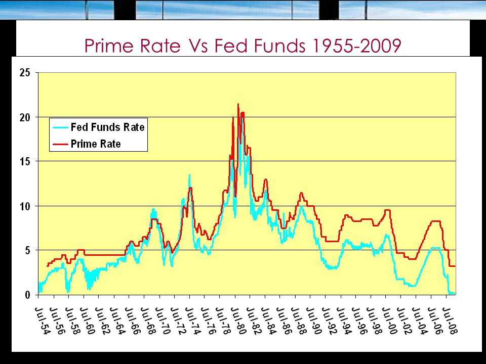 Prime Rate Vs Fed Funds 1955-2009