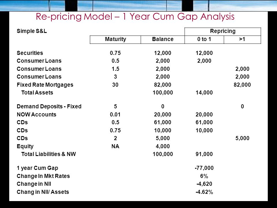 Re-pricing Model – 1 Year Cum Gap Analysis Simple S&LRepricing MaturityBalance0 to 1>1 Securities0.7512,000 Consumer Loans0.52,000 Consumer Loans1.52,