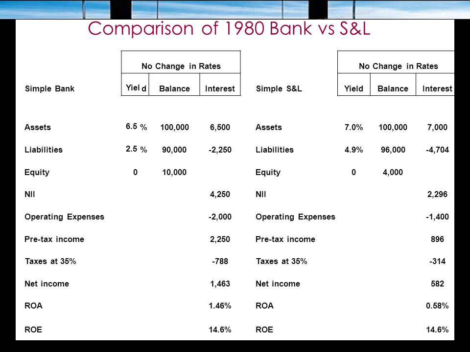 Comparison of 1980 Bank vs S&L No Change in Rates Simple Bank Yiel dBalanceInterestSimple S&LYieldBalanceInterest Assets 6.5 %100,0006,500Assets7.0%10