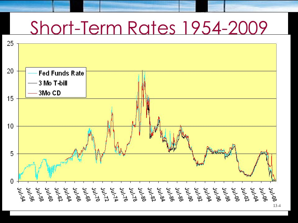 Short-Term Rates 1954-2009 13-4