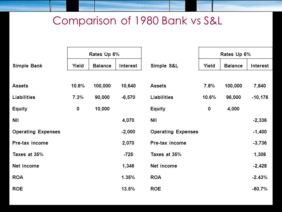 Comparison of 1980 Bank vs S&L Rates Up 6% Simple BankYieldBalanceInterestSimple S&LYieldBalanceInterest Assets10.6%100,00010,640Assets7.8%100,0007,84