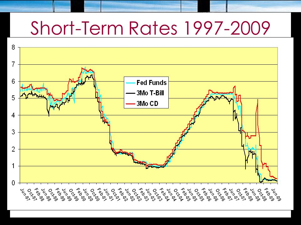 Short-Term Rates 1997-2009