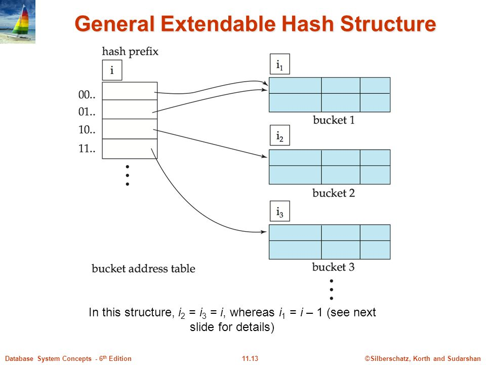 ©Silberschatz, Korth and Sudarshan11.13Database System Concepts - 6 th Edition General Extendable Hash Structure In this structure, i 2 = i 3 = i, whereas i 1 = i – 1 (see next slide for details)