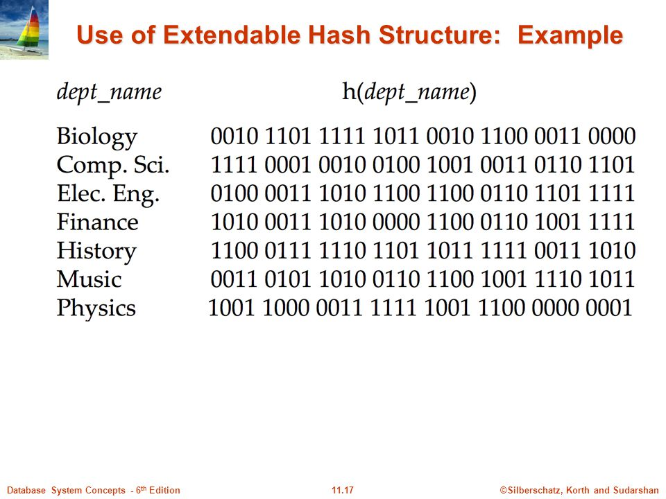 ©Silberschatz, Korth and Sudarshan11.17Database System Concepts - 6 th Edition Use of Extendable Hash Structure: Example