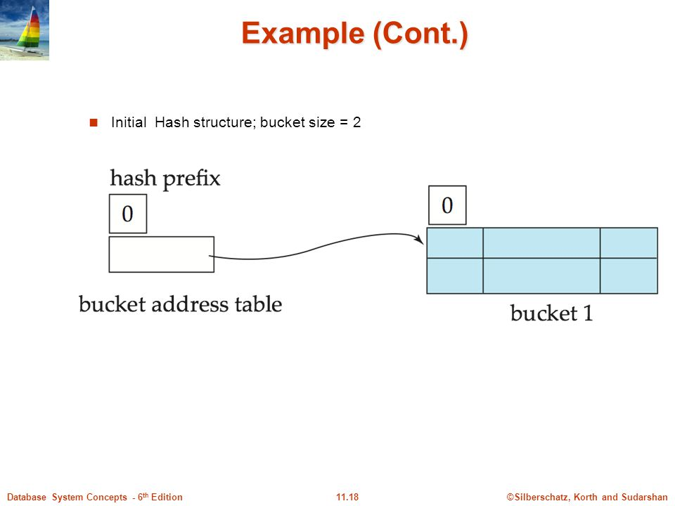 ©Silberschatz, Korth and Sudarshan11.18Database System Concepts - 6 th Edition Example (Cont.) Initial Hash structure; bucket size = 2