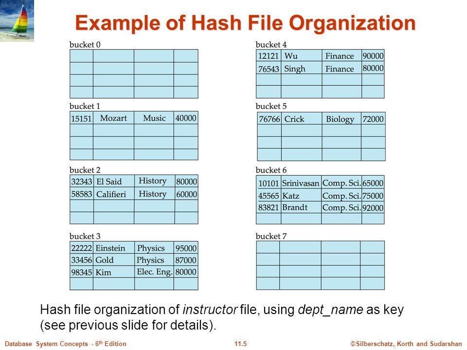 ©Silberschatz, Korth and Sudarshan11.5Database System Concepts - 6 th Edition Example of Hash File Organization Hash file organization of instructor file, using dept_name as key (see previous slide for details).