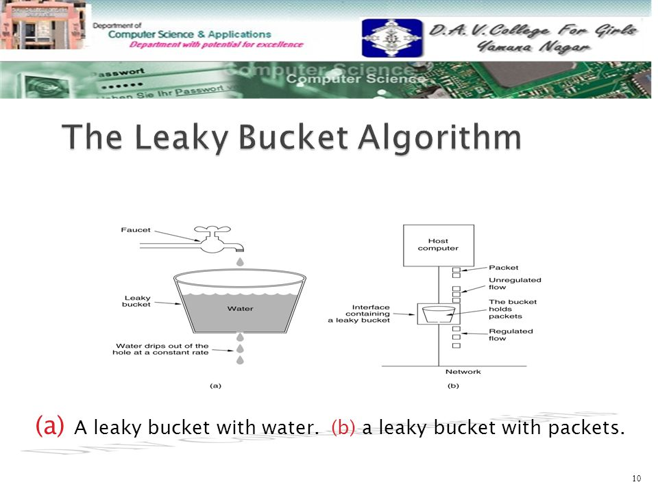 (a) A leaky bucket with water. (b) a leaky bucket with packets. 10