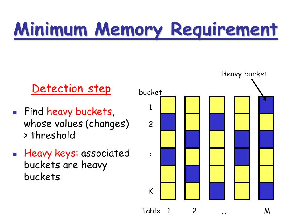 Find heavy buckets, whose values (changes) > threshold Heavy keys: associated buckets are heavy buckets 1 2 K : bucket Heavy bucket Detection step Min