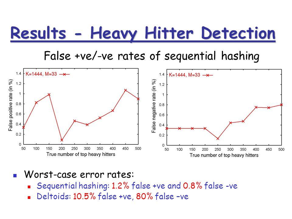 Results - Heavy Hitter Detection Worst-case error rates: Sequential hashing: 1.2% false +ve and 0.8% false -ve Deltoids: 10.5% false +ve, 80% false –v
