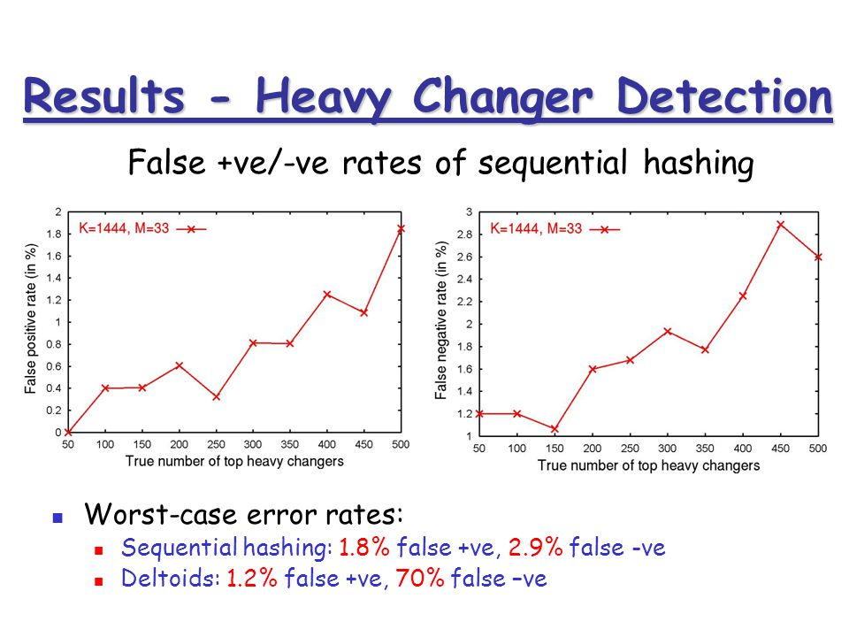 Results - Heavy Changer Detection False +ve/-ve rates of sequential hashing Worst-case error rates: Sequential hashing: 1.8% false +ve, 2.9% false -ve Deltoids: 1.2% false +ve, 70% false –ve