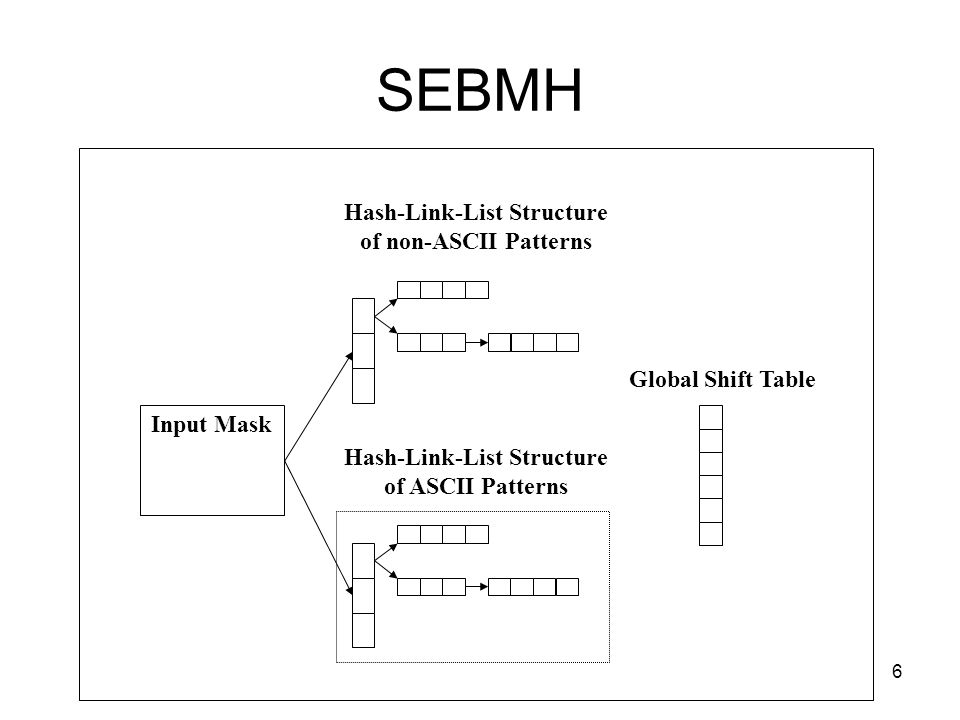 6 SEBMH Global Shift Table Hash-Link-List Structure of ASCII Patterns Hash-Link-List Structure of non-ASCII Patterns Input Mask