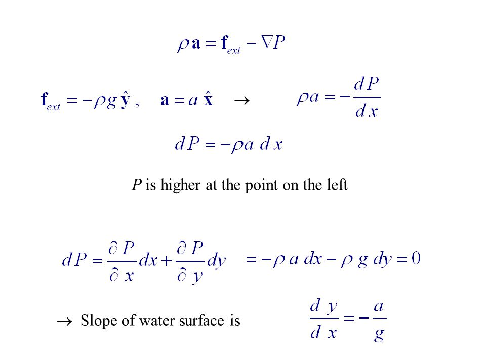 P is higher at the point on the left   Slope of water surface is