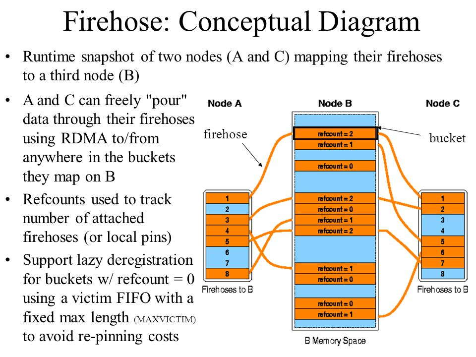 Firehose: Conceptual Diagram Runtime snapshot of two nodes (A and C) mapping their firehoses to a third node (B) firehose bucket A and C can freely pour data through their firehoses using RDMA to/from anywhere in the buckets they map on B Refcounts used to track number of attached firehoses (or local pins) Support lazy deregistration for buckets w/ refcount = 0 using a victim FIFO with a fixed max length (MAXVICTIM) to avoid re-pinning costs