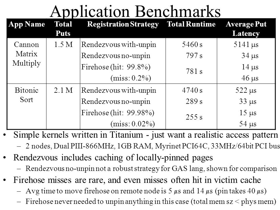Application Benchmarks Simple kernels written in Titanium - just want a realistic access pattern –2 nodes, Dual PIII-866MHz, 1GB RAM, Myrinet PCI64C, 33MHz/64bit PCI bus Rendezvous includes caching of locally-pinned pages –Rendezvous no-unpin not a robust strategy for GAS lang, shown for comparison Firehose misses are rare, and even misses often hit in victim cache –Avg time to move firehose on remote node is 5  s and 14  s (pin takes 40  s) –Firehose never needed to unpin anything in this case (total mem sz < phys mem) App NameTotal Puts Registration StrategyTotal RuntimeAverage Put Latency Cannon Matrix Multiply 1.5 MRendezvous with-unpin Rendezvous no-unpin Firehose (hit: 99.8%) (miss: 0.2%) 5460 s 797 s 781 s 5141  s 34  s 14  s 46  s Bitonic Sort 2.1 MRendezvous with-unpin Rendezvous no-unpin Firehose (hit: 99.98%) (miss: 0.02%) 4740 s 289 s 255 s 522  s 33  s 15  s 54  s