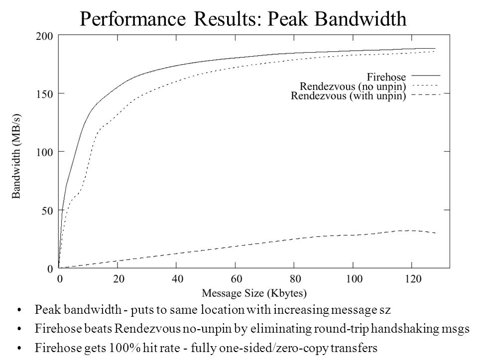 Performance Results: Peak Bandwidth Peak bandwidth - puts to same location with increasing message sz Firehose beats Rendezvous no-unpin by eliminating round-trip handshaking msgs Firehose gets 100% hit rate - fully one-sided/zero-copy transfers