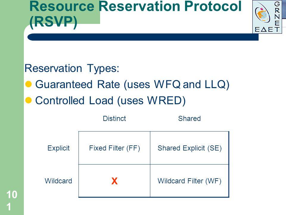 101 Reservation Types: Guaranteed Rate (uses WFQ and LLQ) Controlled Load (uses WRED) DistinctShared ExplicitFixed Filter (FF)Shared Explicit (SE) Wil