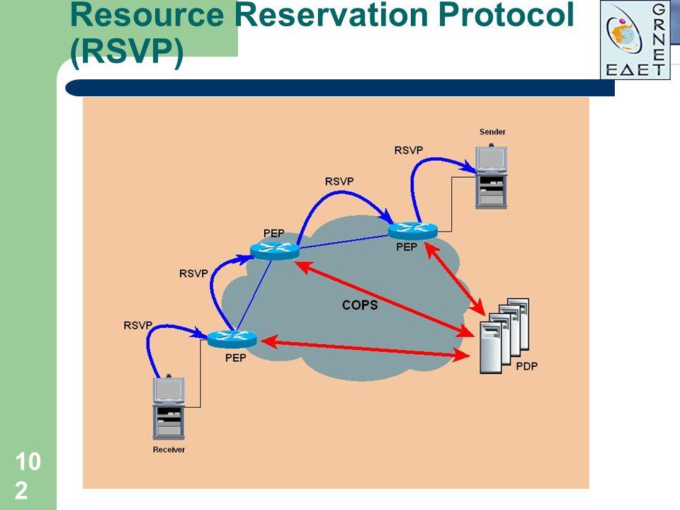 102 Resource Reservation Protocol (RSVP)