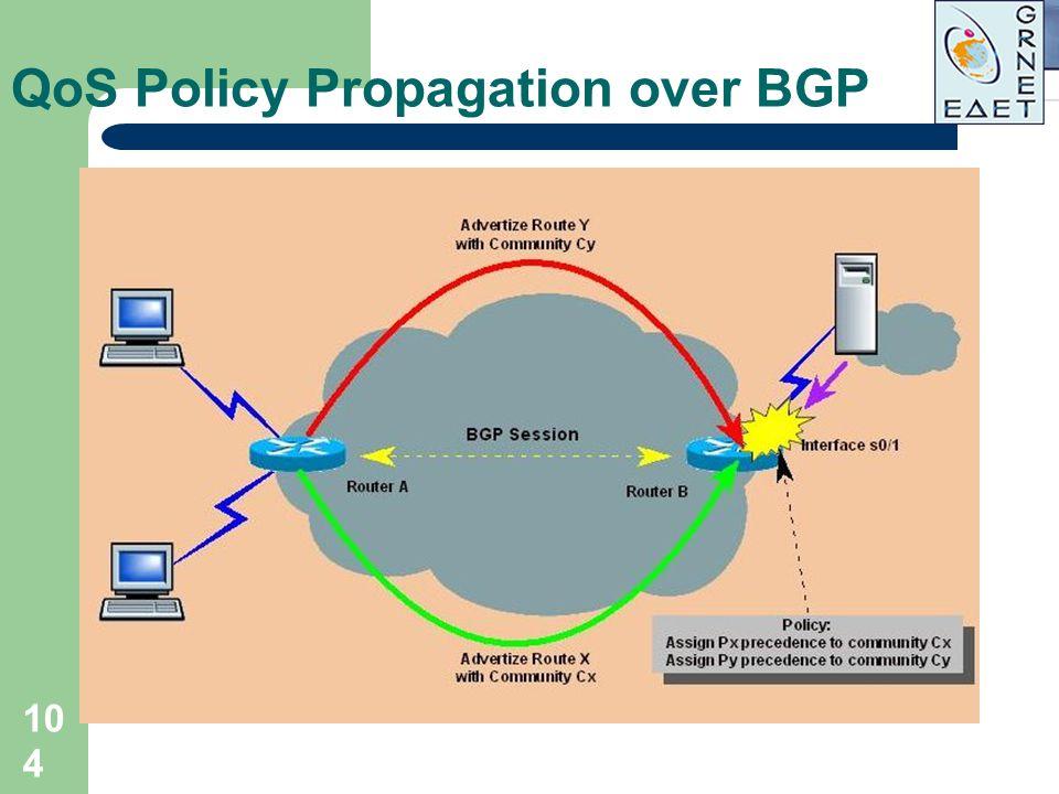 104 QoS Policy Propagation over BGP