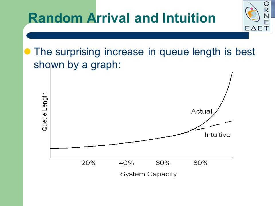 Random Arrival and Intuition The surprising increase in queue length is best shown by a graph: