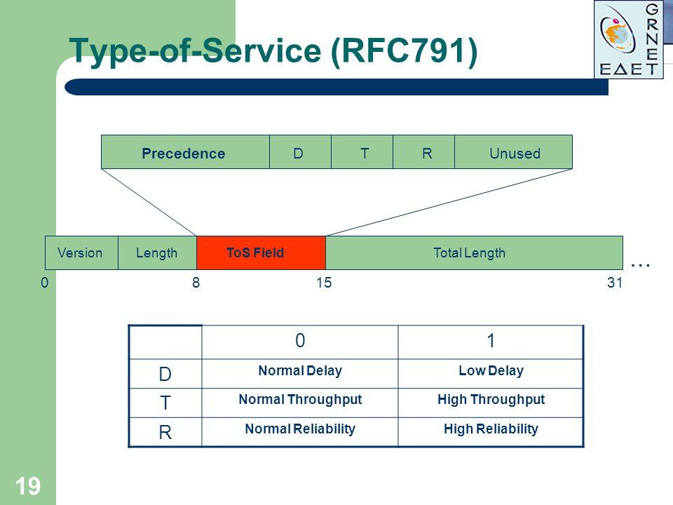 19 Type-of-Service (RFC791) VersionLengthTotal Length 801531 PrecedenceUnusedDTR 01 D Normal DelayLow Delay T Normal ThroughputHigh Throughput R Norma