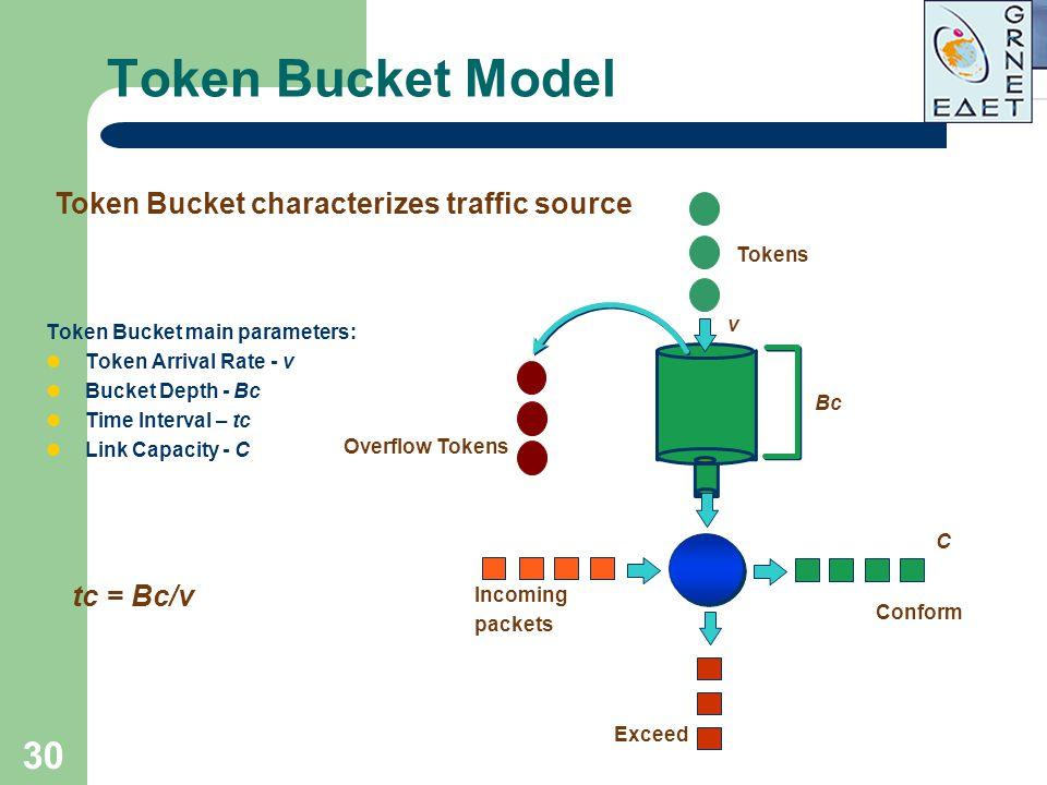 30 Token Bucket Model Token Bucket main parameters: Token Arrival Rate - v Bucket Depth - Bc Time Interval – tc Link Capacity - C Overflow Tokens Toke