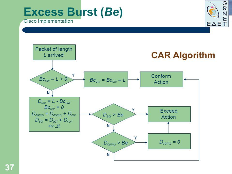 37 Excess Burst (Be) Cisco Implementation CAR Algorithm Packet of length L arrived Bc cur – L > 0 Conform Action Y D cur = L - Bc cur Bc cur = 0 D com